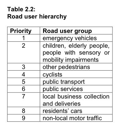 Lambeth Council's 2002 Road User Hierarchy, showing emergency vehicles at the top, followed by people with mobility needs, then walking, then cycling, with cars way down at the bottom.