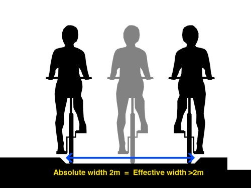 A diagram of a Dutch-style cycle path, showing that the full width can be used
