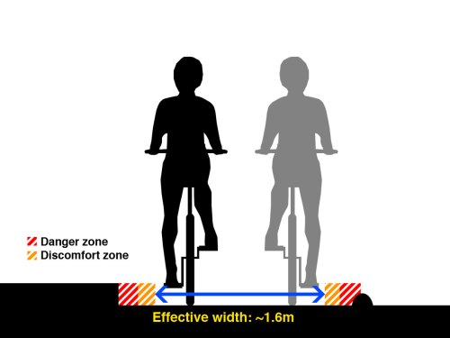 A diagram of a cycle lane with a high kerb and an armadillo